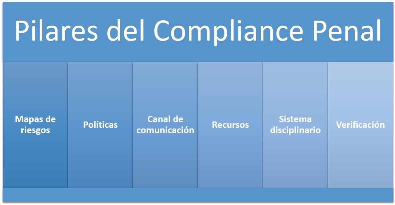Pilares del Compliance